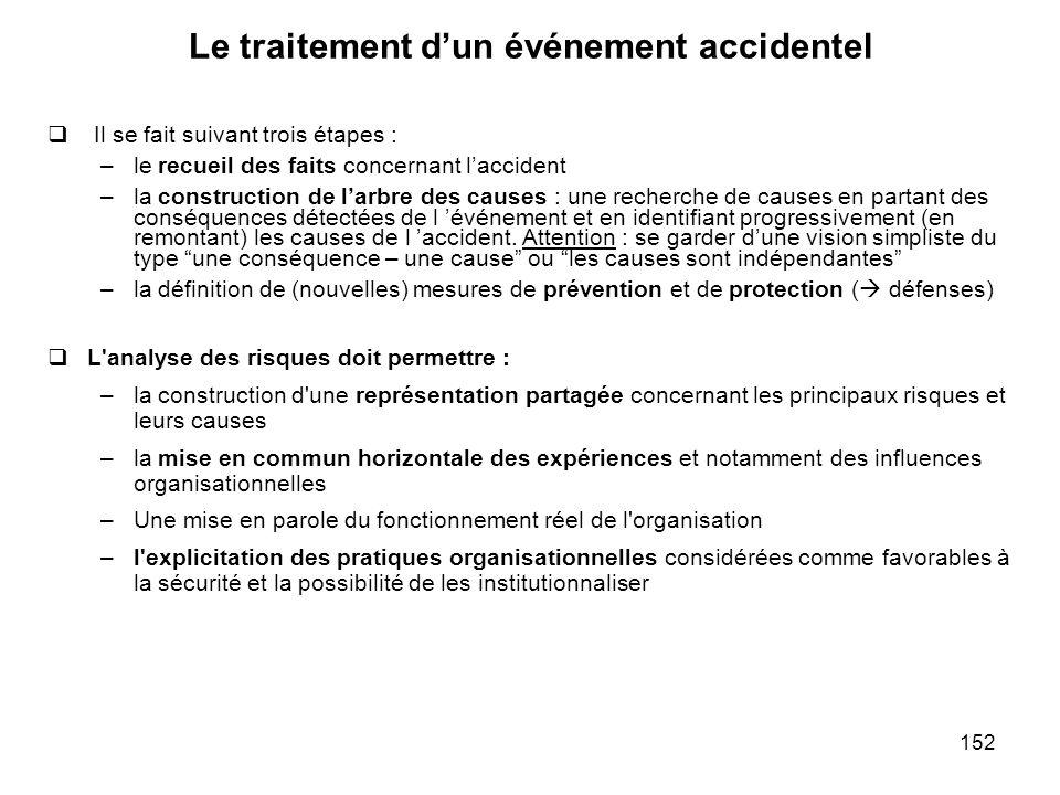 152 Le traitement dun événement accidentel Il se fait suivant trois étapes : –le recueil des faits concernant laccident –la construction de larbre des