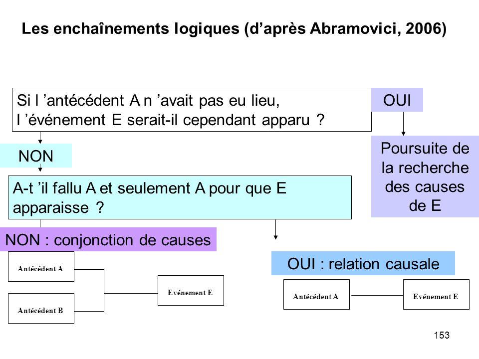 153 Les enchaînements logiques (daprès Abramovici, 2006) Si l antécédent A n avait pas eu lieu, l événement E serait-il cependant apparu ? OUI NON Pou