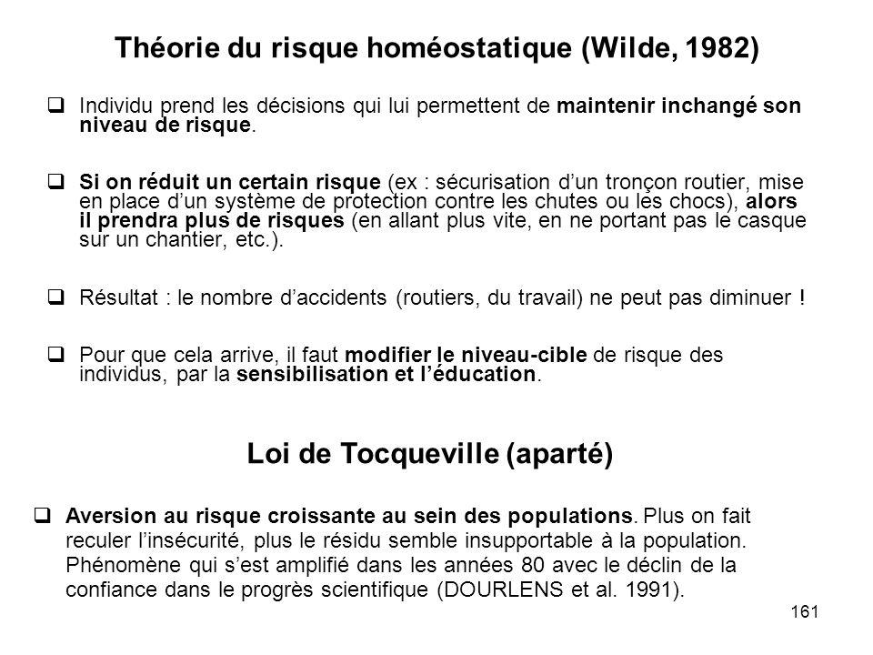 161 Théorie du risque homéostatique (Wilde, 1982) Individu prend les décisions qui lui permettent de maintenir inchangé son niveau de risque. Si on ré
