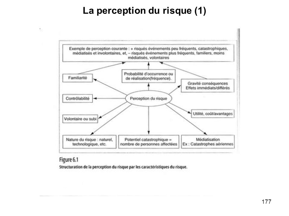 177 La perception du risque (1)