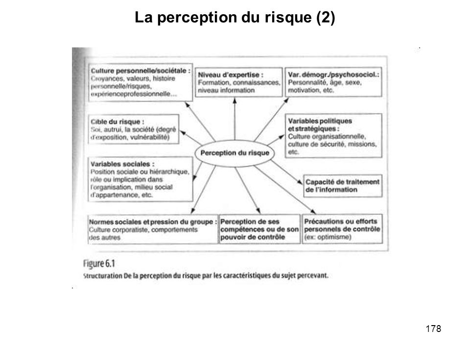 178 La perception du risque (2)