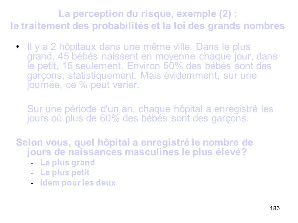 183 La perception du risque, exemple (2) : le traitement des probabilités et la loi des grands nombres Il y a 2 hôpitaux dans une même ville. Dans le