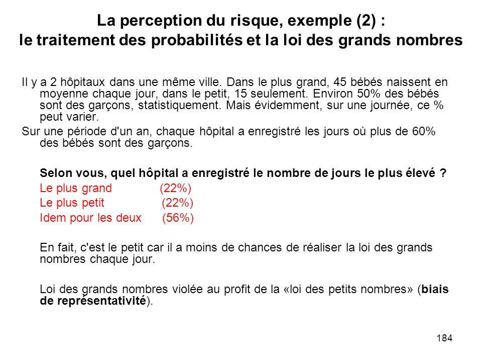 184 La perception du risque, exemple (2) : le traitement des probabilités et la loi des grands nombres Il y a 2 hôpitaux dans une même ville. Dans le
