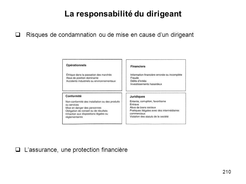 210 La responsabilité du dirigeant Risques de condamnation ou de mise en cause dun dirigeant Lassurance, une protection financière