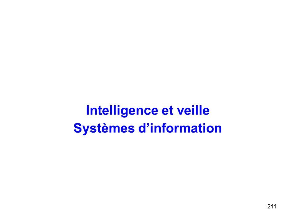 211 Intelligence et veille Systèmes dinformation