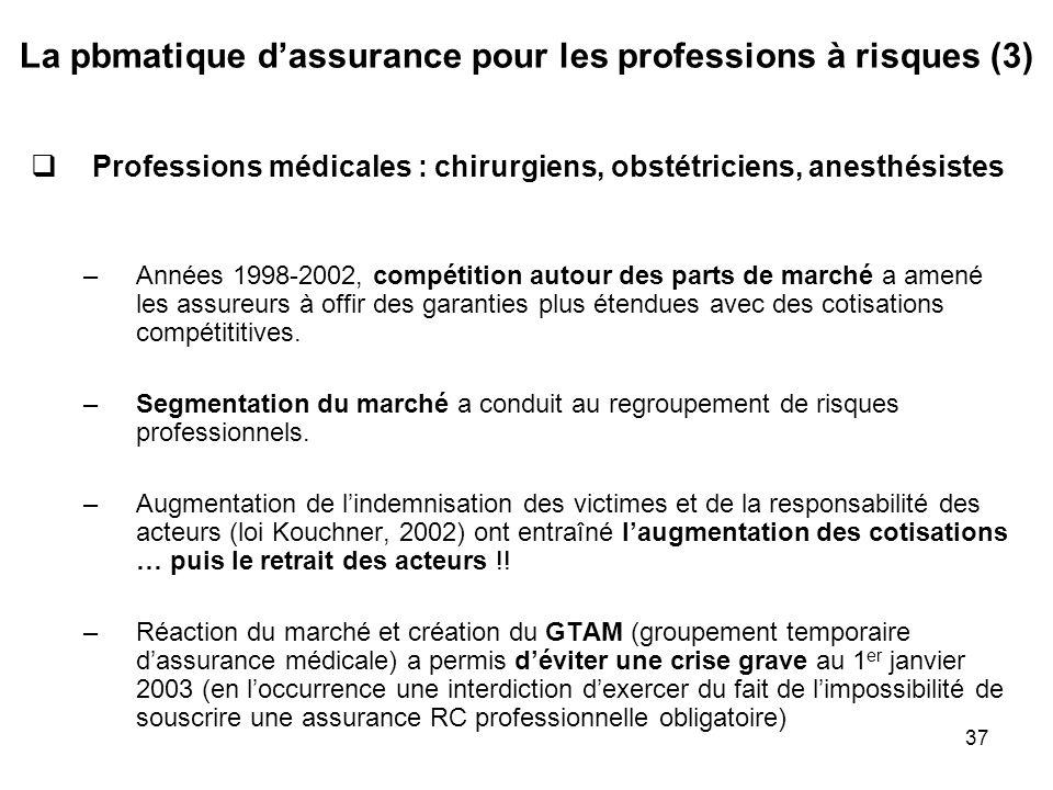37 La pbmatique dassurance pour les professions à risques (3) Professions médicales : chirurgiens, obstétriciens, anesthésistes –Années 1998-2002, com