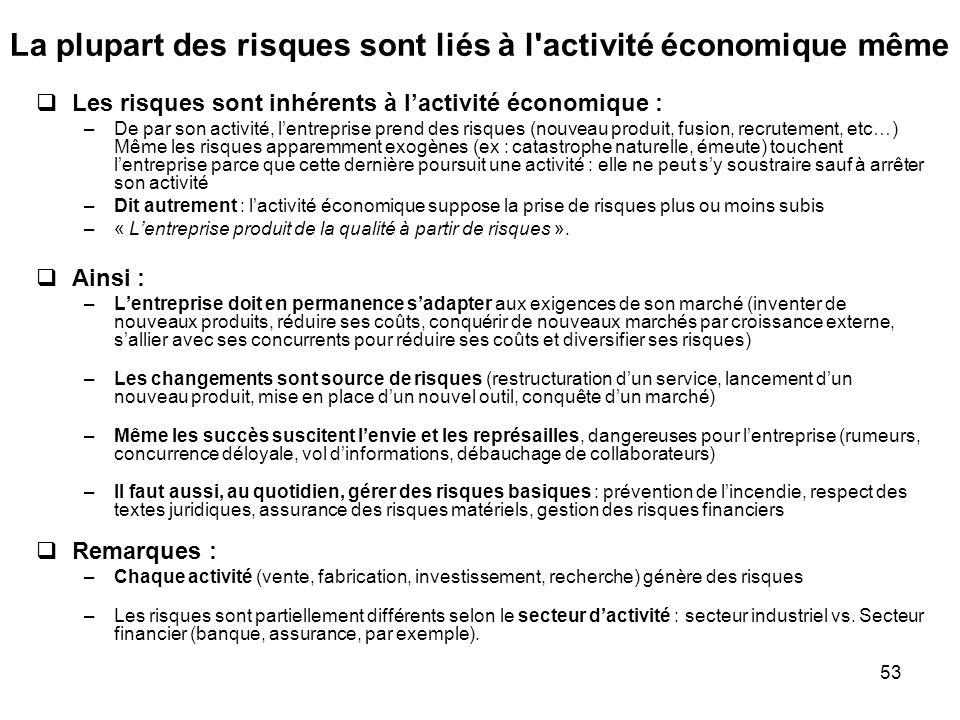 53 La plupart des risques sont liés à l'activité économique même Les risques sont inhérents à lactivité économique : –De par son activité, lentreprise