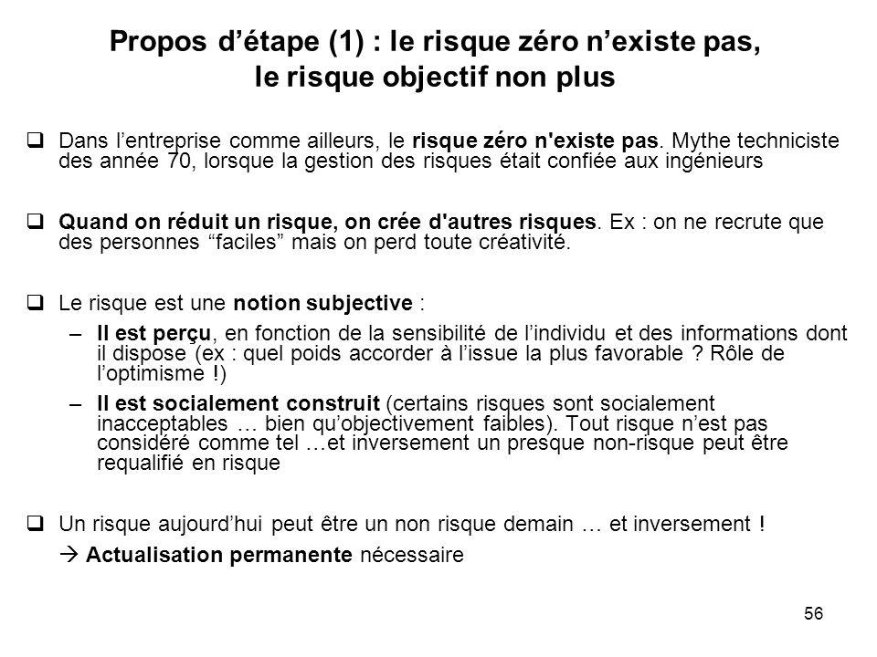 56 Propos détape (1) : le risque zéro nexiste pas, le risque objectif non plus Dans lentreprise comme ailleurs, le risque zéro n'existe pas. Mythe tec