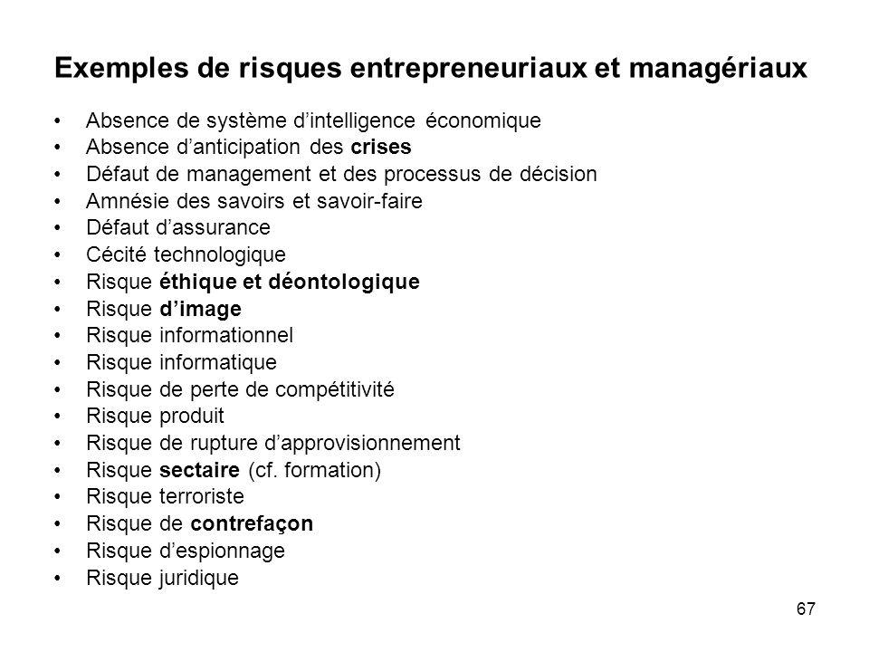 67 Exemples de risques entrepreneuriaux et managériaux Absence de système dintelligence économique Absence danticipation des crises Défaut de manageme