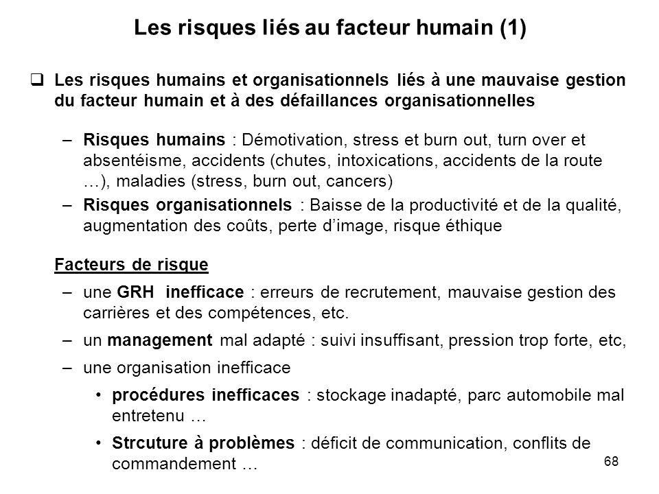 68 Les risques liés au facteur humain (1) Les risques humains et organisationnels liés à une mauvaise gestion du facteur humain et à des défaillances