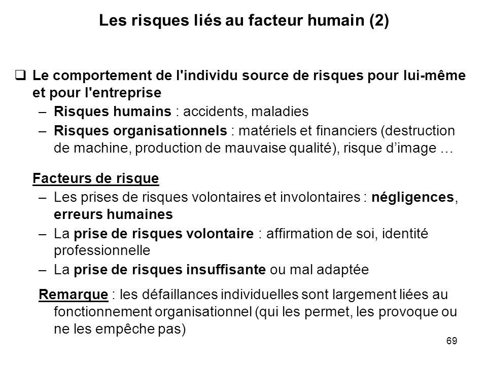 69 Les risques liés au facteur humain (2) Le comportement de l'individu source de risques pour lui-même et pour l'entreprise –Risques humains : accide