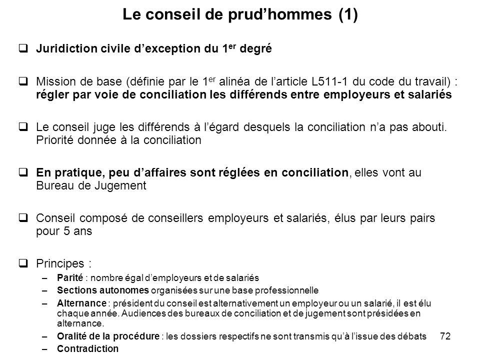 72 Le conseil de prudhommes (1) Juridiction civile dexception du 1 er degré Mission de base (définie par le 1 er alinéa de larticle L511-1 du code du
