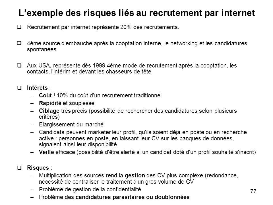 77 Lexemple des risques liés au recrutement par internet Recrutement par internet représente 20% des recrutements. 4ème source d'embauche après la coo