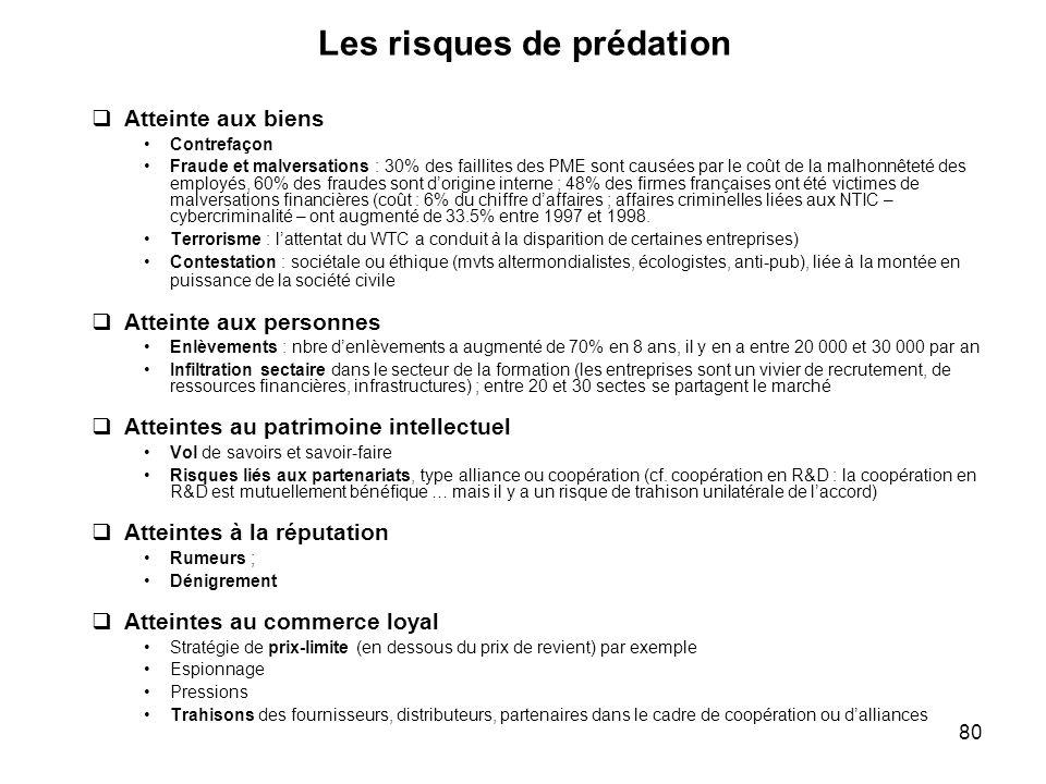 80 Les risques de prédation Atteinte aux biens Contrefaçon Fraude et malversations : 30% des faillites des PME sont causées par le coût de la malhonnê