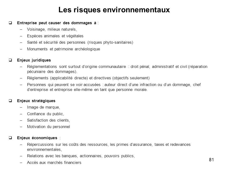 81 Les risques environnementaux Entreprise peut causer des dommages à : –Voisinage, milieux naturels, –Espèces animales et végétales –Santé et sécurit