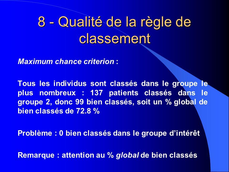 8 - Qualité de la règle de classement Maximum chance criterion : Tous les individus sont classés dans le groupe le plus nombreux : 137 patients classés dans le groupe 2, donc 99 bien classés, soit un % global de bien classés de 72.8 % Problème : 0 bien classés dans le groupe dintérêt Remarque : attention au % global de bien classés