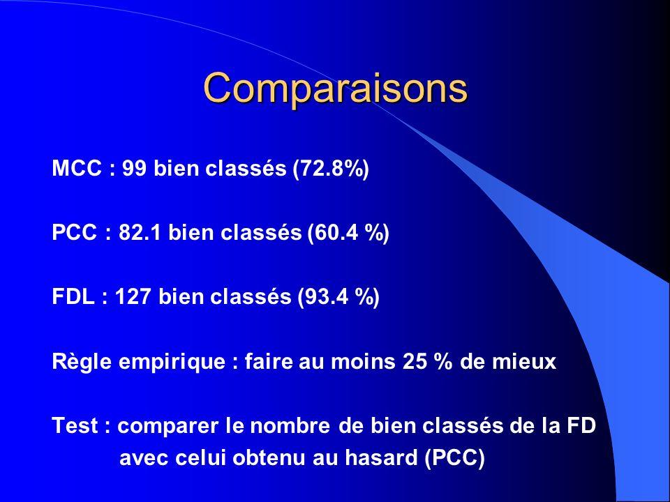 Comparaisons MCC : 99 bien classés (72.8%) PCC : 82.1 bien classés (60.4 %) FDL : 127 bien classés (93.4 %) Règle empirique : faire au moins 25 % de mieux Test : comparer le nombre de bien classés de la FD avec celui obtenu au hasard (PCC)