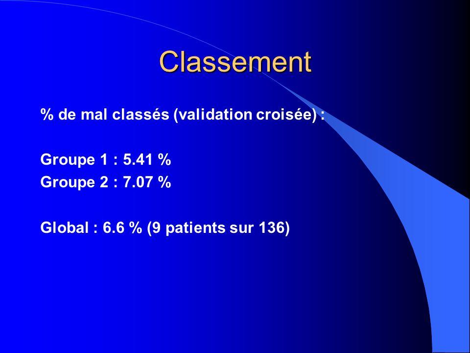 Classement % de mal classés (validation croisée) : Groupe 1 : 5.41 % Groupe 2 : 7.07 % Global : 6.6 % (9 patients sur 136)
