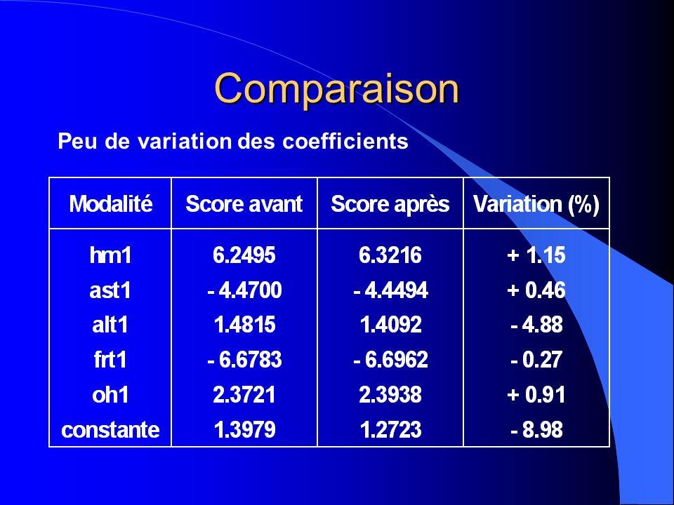 Comparaison Peu de variation des coefficients