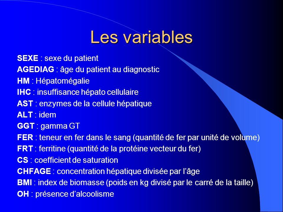 Les variables SEXE : sexe du patient AGEDIAG : âge du patient au diagnostic HM : Hépatomégalie IHC : insuffisance hépato cellulaire AST : enzymes de la cellule hépatique ALT : idem GGT : gamma GT FER : teneur en fer dans le sang (quantité de fer par unité de volume) FRT : ferritine (quantité de la protéine vecteur du fer) CS : coefficient de saturation CHFAGE : concentration hépatique divisée par lâge BMI : index de biomasse (poids en kg divisé par le carré de la taille) OH : présence dalcoolisme