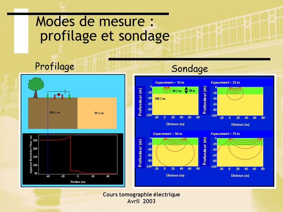 Cours tomographie électrique Avril 2003 Modes de mesure : profilage et sondage Profilage Sondage Profondeur (m) Espacement = 10 mEspacement = 25 m Esp