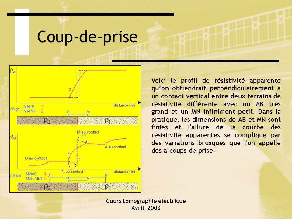 Cours tomographie électrique Avril 2003 Coup-de-prise Voici le profil de résistivité apparente quon obtiendrait perpendiculairement à un contact verti