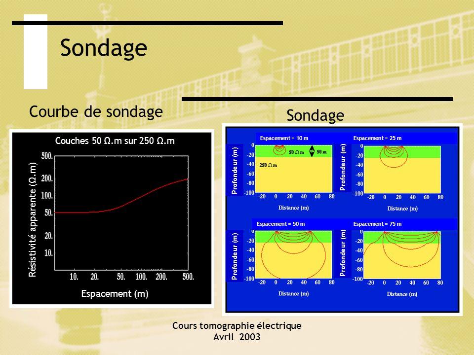 Cours tomographie électrique Avril 2003 Sondage Courbe de sondage Sondage Profondeur (m) Espacement = 10 mEspacement = 25 m Espacement = 50 mEspacemen