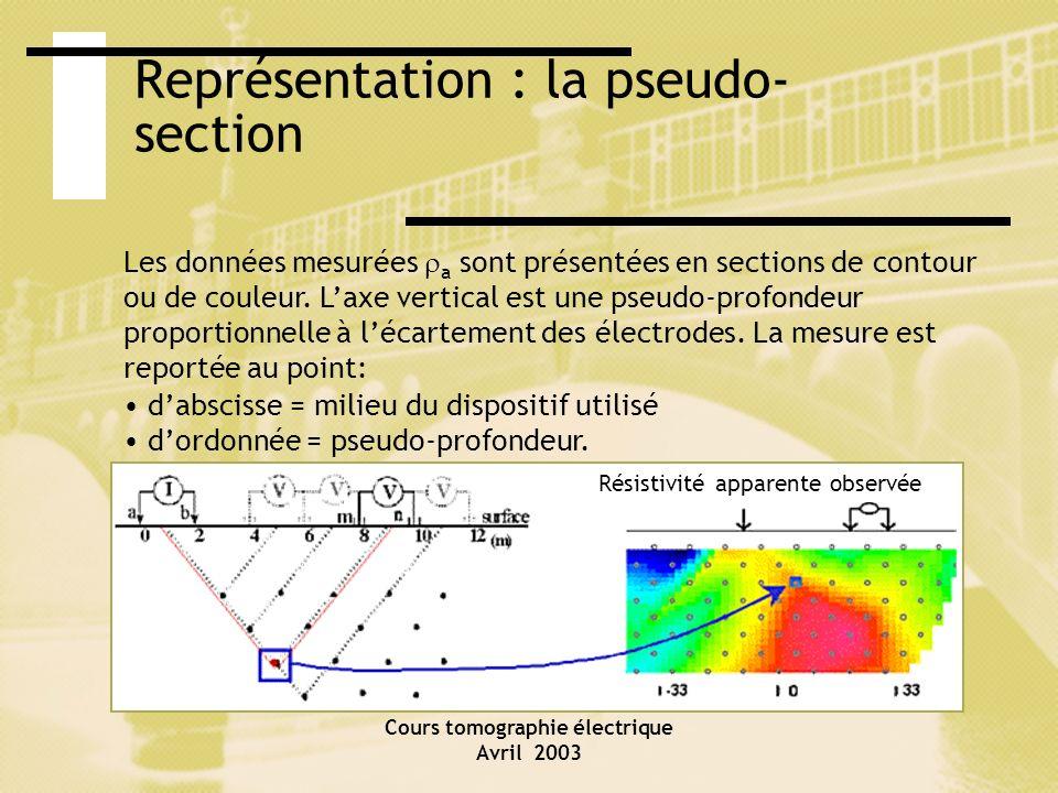 Cours tomographie électrique Avril 2003 Représentation : la pseudo- section Résistivité apparente observée Les données mesurées a sont présentées en s
