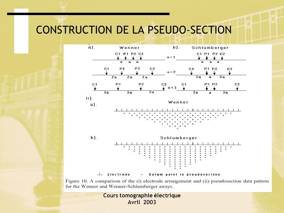 Cours tomographie électrique Avril 2003 CONSTRUCTION DE LA PSEUDO-SECTION