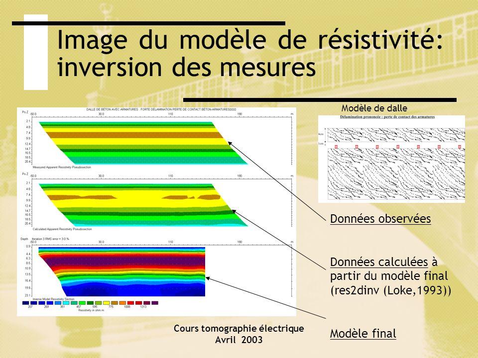 Cours tomographie électrique Avril 2003 Image du modèle de résistivité: inversion des mesures Données observées Données calculées à partir du modèle f