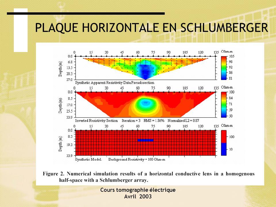 Cours tomographie électrique Avril 2003 PLAQUE HORIZONTALE EN SCHLUMBERGER