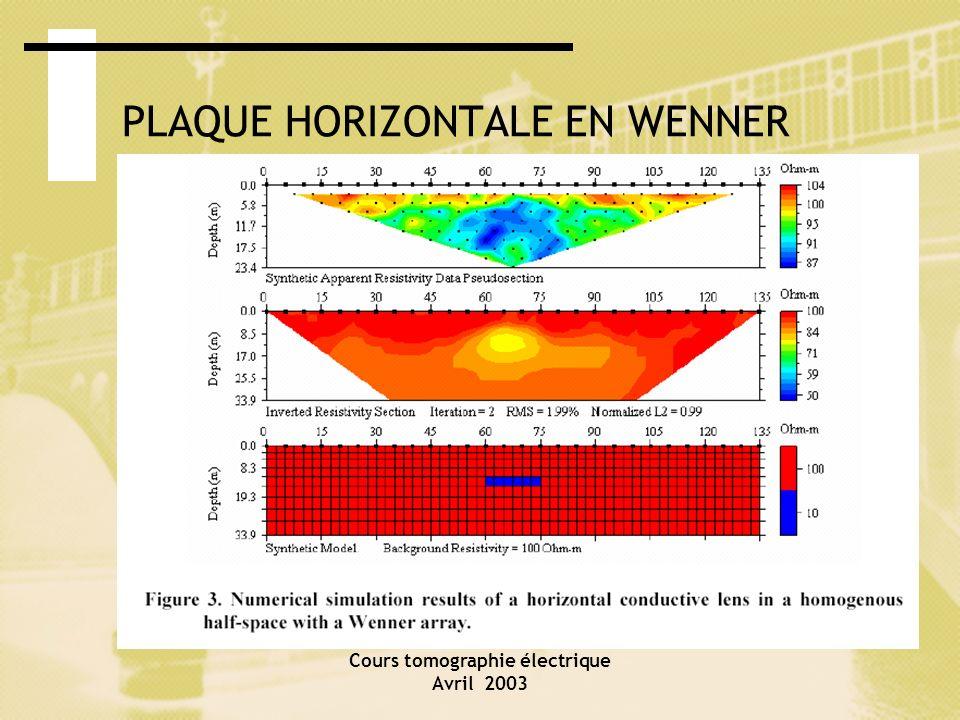 Cours tomographie électrique Avril 2003 PLAQUE HORIZONTALE EN WENNER