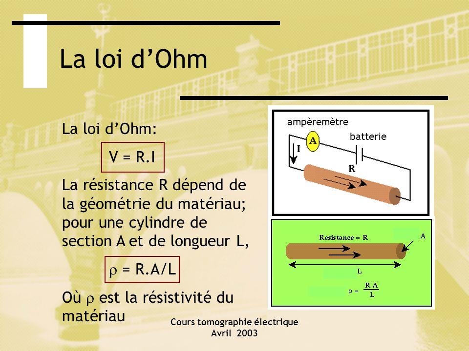 Cours tomographie électrique Avril 2003 La loi dOhm La loi dOhm: V = R.I La résistance R dépend de la géométrie du matériau; pour une cylindre de sect