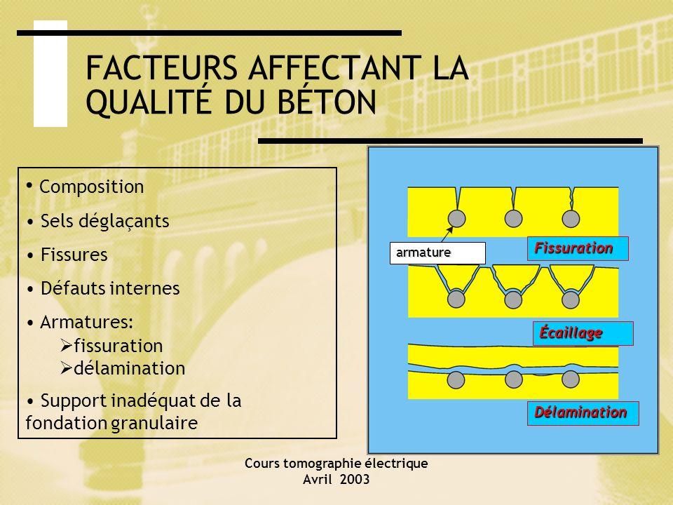 Cours tomographie électrique Avril 2003 FACTEURS AFFECTANT LA QUALITÉ DU BÉTON Composition Sels déglaçants Fissures Défauts internes Armatures: fissur