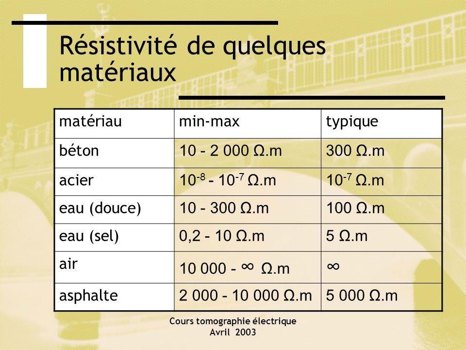 Cours tomographie électrique Avril 2003 Résistivité de quelques matériaux matériaumin-maxtypique béton 10 - 2 000 Ω.m300 Ω.m acier 10 -8 - 10 -7 Ω.m10