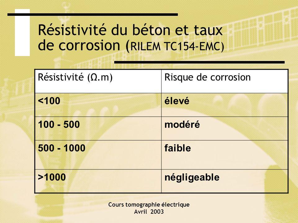 Cours tomographie électrique Avril 2003 Résistivité du béton et taux de corrosion ( RILEM TC154-EMC) Résistivité (Ω.m)Risque de corrosion <100élevé 10