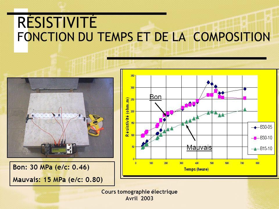 Cours tomographie électrique Avril 2003 RÉSISTIVITÉ FONCTION DU TEMPS ET DE LA COMPOSITION Bon Mauvais Bon: 30 MPa (e/c: 0.46) Mauvais: 15 MPa (e/c: 0