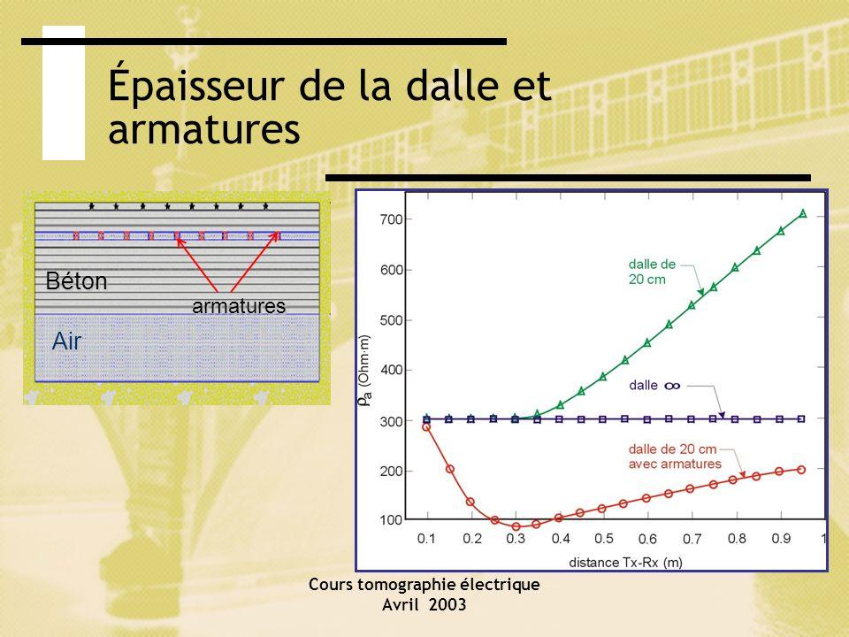 Cours tomographie électrique Avril 2003 Épaisseur de la dalle et armatures Air Béton armatures