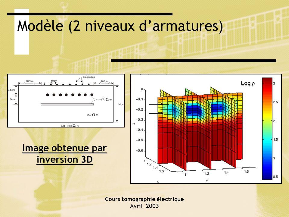 Cours tomographie électrique Avril 2003 Modèle (2 niveaux darmatures) Image obtenue par inversion 3D Log Log