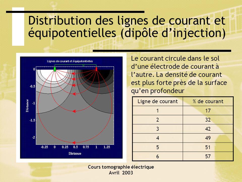 Cours tomographie électrique Avril 2003 Distribution des lignes de courant et équipotentielles (dipôle dinjection) Lignes de courant et équipotentiell