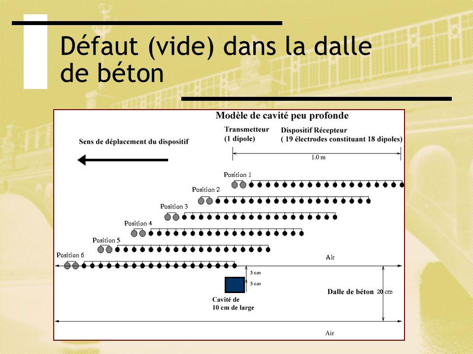 Cours tomographie électrique Avril 2003 Défaut (vide) dans la dalle de béton