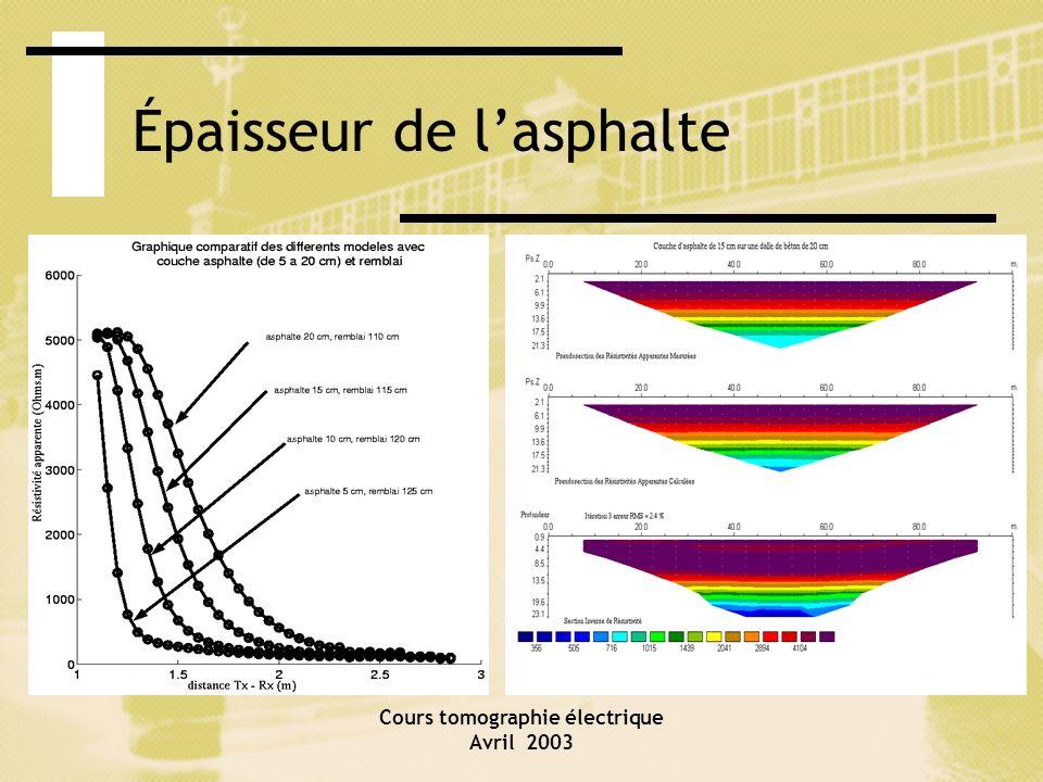 Cours tomographie électrique Avril 2003 Épaisseur de lasphalte