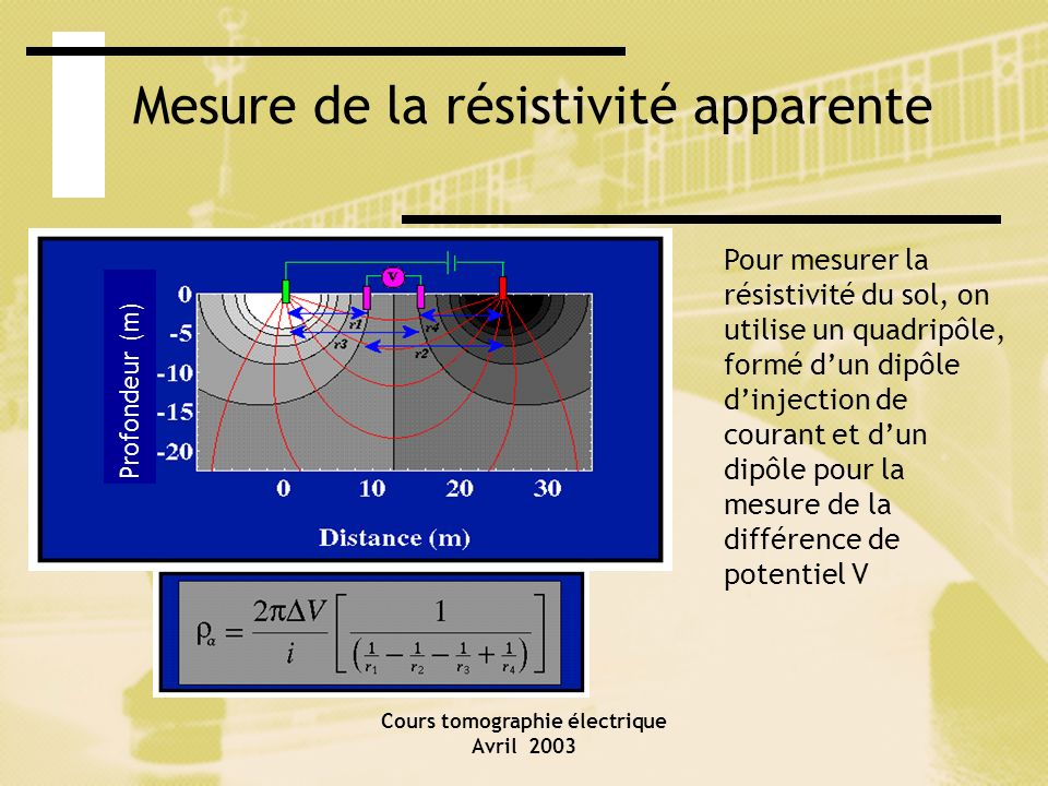 Cours tomographie électrique Avril 2003 Pénétration en fonction de lécartement des électrodes de courant 50 % de tout le courant circule sur une profondeur inférieure à la séparation des électrodes.