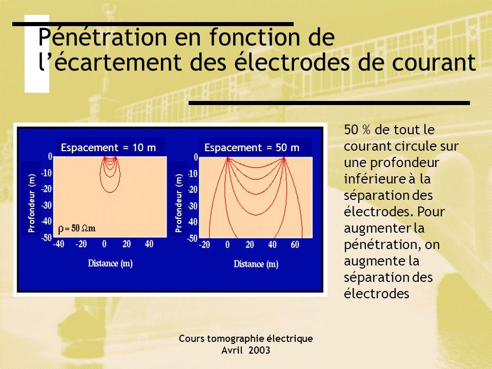 Cours tomographie électrique Avril 2003 Équipements disponibles, coûts Systèmes multi-électrodes statiques: ABEM (Suède), Scintrex (Canada), IRIS (France), AGI (U.S.A.) Systèmes de mesures en continu: IRIS: CORIM LAGA: MUCEP GEOMETRICS: OhmMapper Coûts des levés: à spécifier