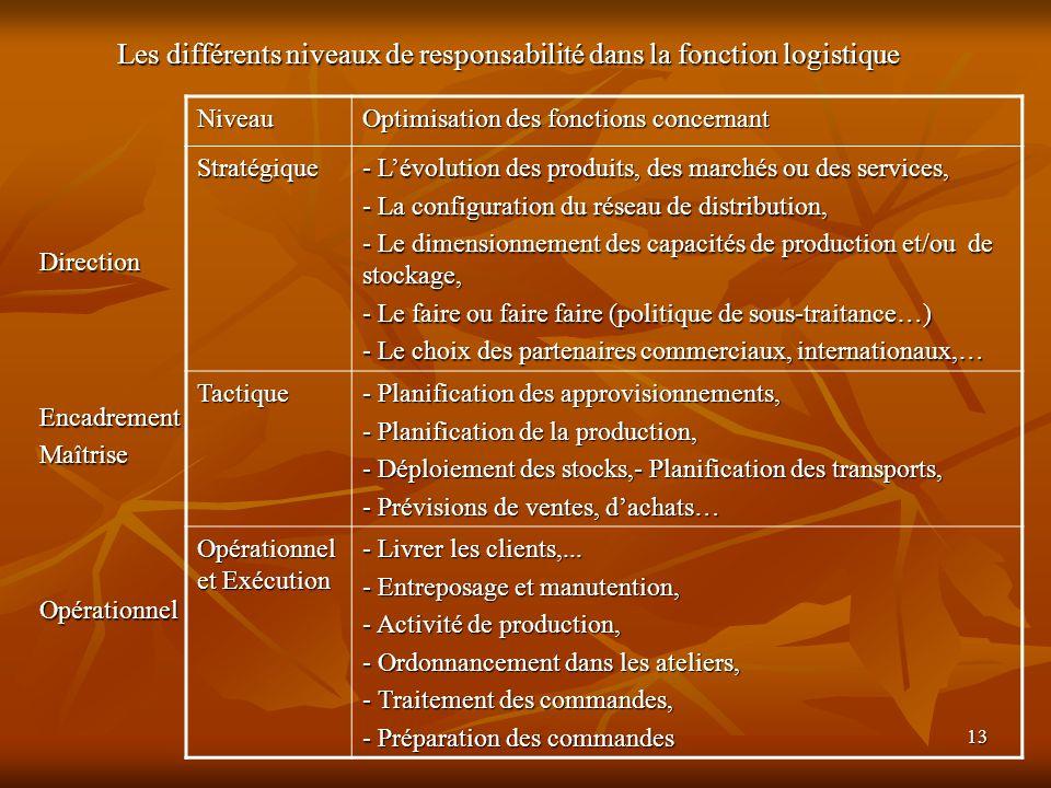 13 Les différents niveaux de responsabilité dans la fonction logistique DirectionEncadrementMaîtriseOpérationnel Niveau Optimisation des fonctions con