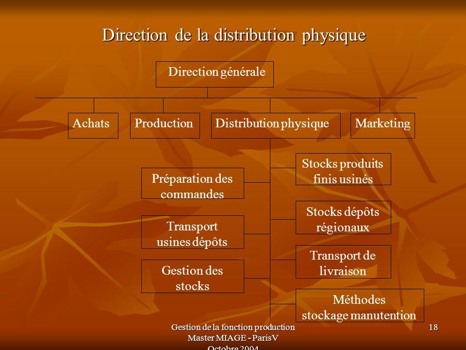 Gestion de la fonction production Master MIAGE - ParisV Octobre 2004 18 Direction de la distribution physique Direction générale AchatsProductionDistr