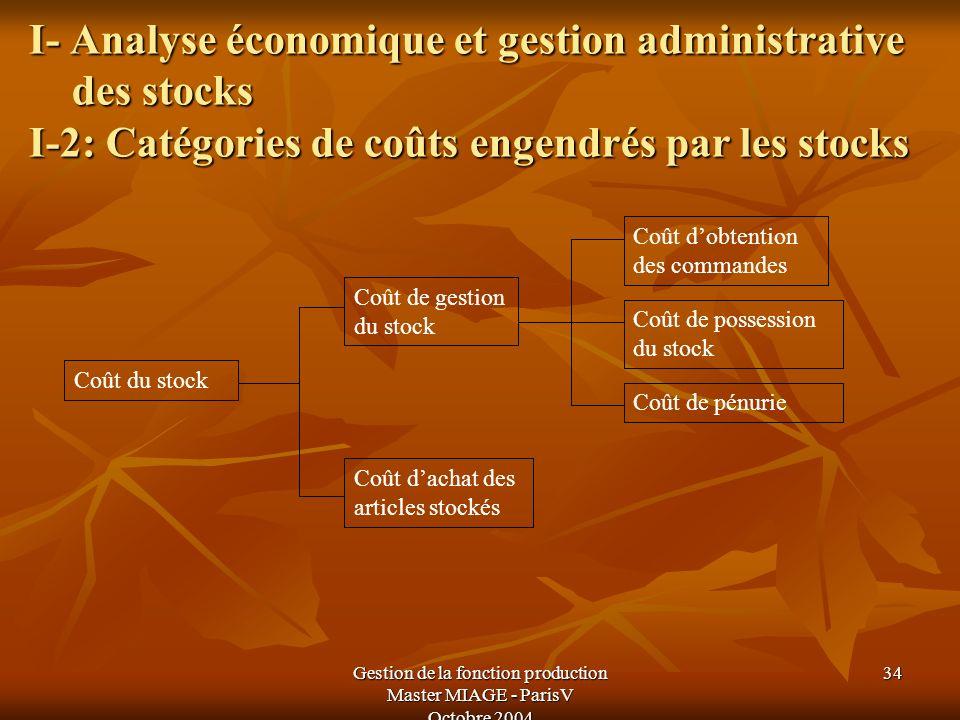 Gestion de la fonction production Master MIAGE - ParisV Octobre 2004 34 I- Analyse économique et gestion administrative des stocks I-2: Catégories de