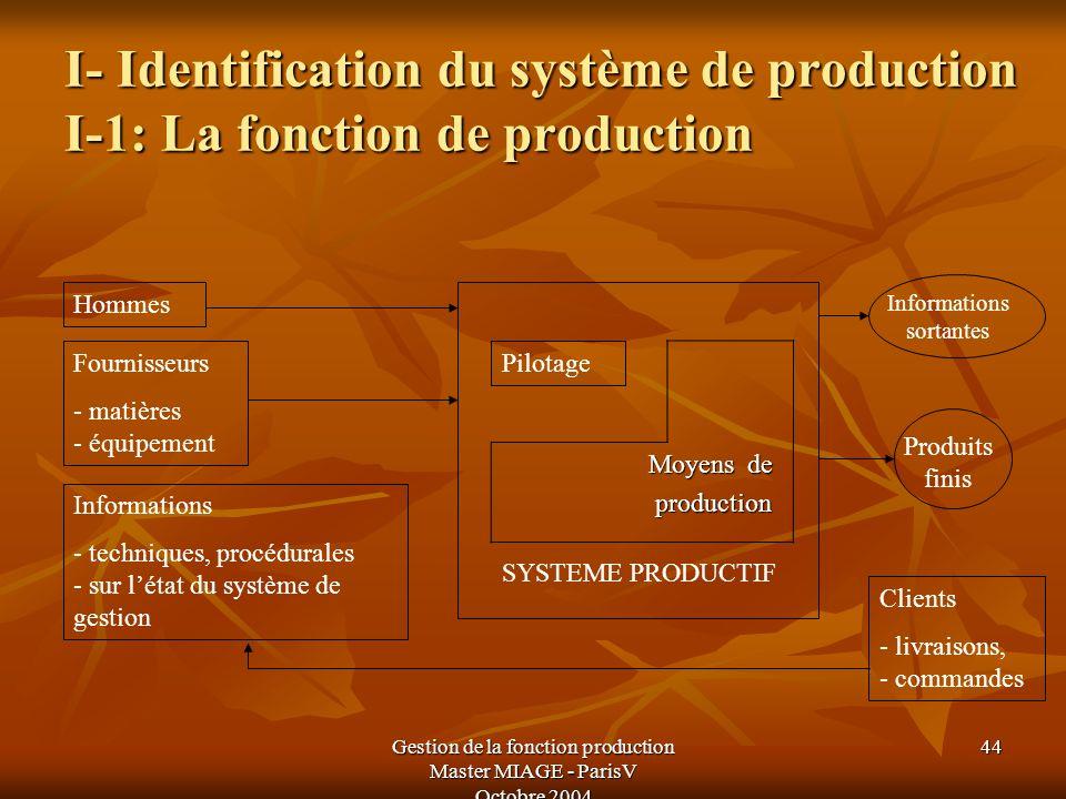 Gestion de la fonction production Master MIAGE - ParisV Octobre 2004 44 I- Identification du système de production I-1: La fonction de production Moye