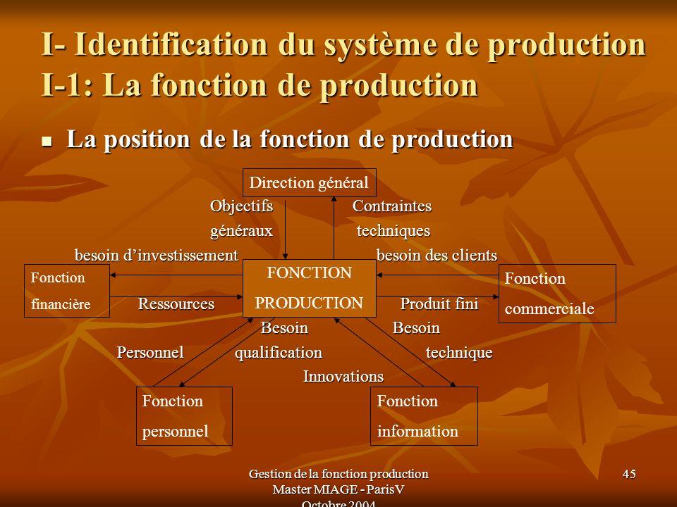 Gestion de la fonction production Master MIAGE - ParisV Octobre 2004 45 I- Identification du système de production I-1: La fonction de production La p