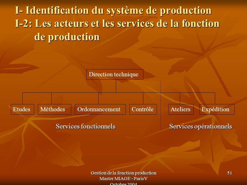 Gestion de la fonction production Master MIAGE - ParisV Octobre 2004 51 I- Identification du système de production I-2: Les acteurs et les services de